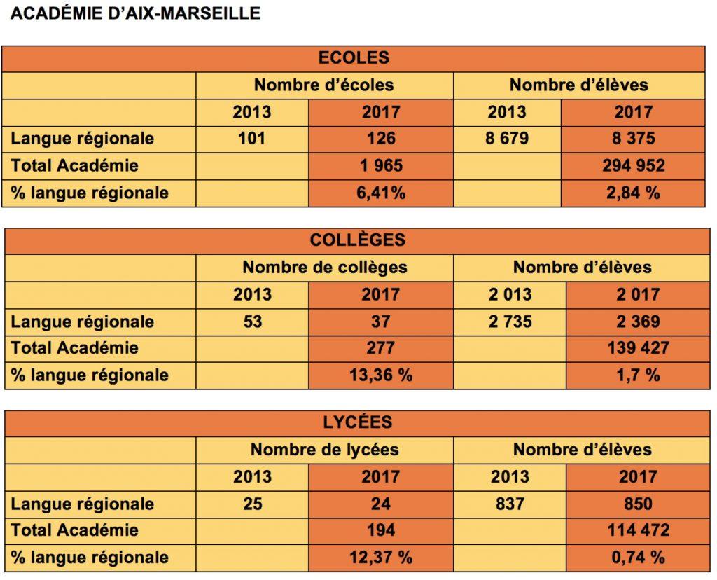 Stat_Aix_Marseille
